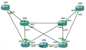 【实验】基于 MPLS 的流量工程(Traffic Engineering base on MPLS / MPLS TE)