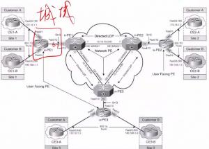 VPLS 的分层设计,u-PE 所在的城域网