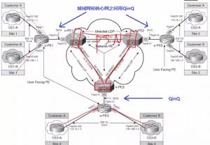 VPLS 分层设计,城域网和核心网之间用的 QinQ