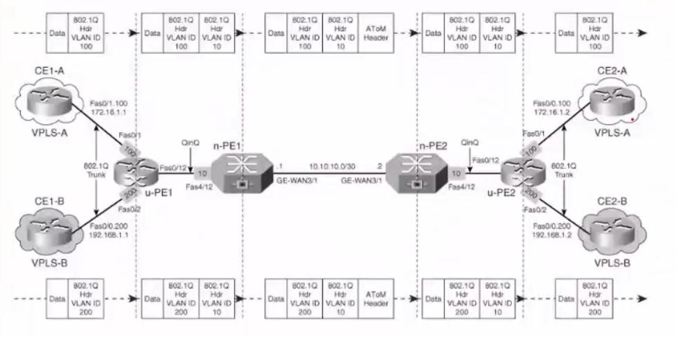 在 VPLS 的分层设计下,使用 QinQ 进行数据包转发的全过程
