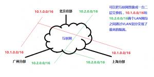 什么叫做LAN Service(局域网服务)?