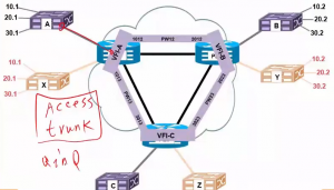 举个VPLS的例子,客户的交换机连接服务提供商的三层交换机可以使用Access、Trunk和QinQ