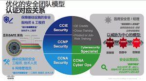 优化的安全团队模型,认证对应关系