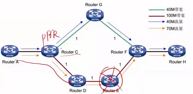 传统 IP 解决流量工程方面的不足