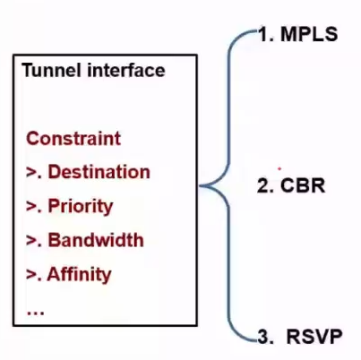 Tunnel Interface Constraint