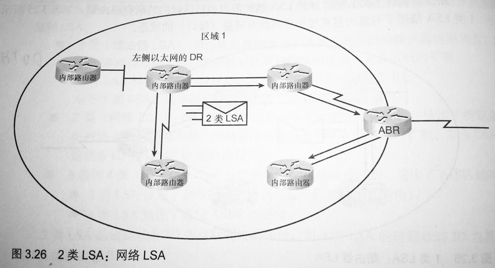 2 类 LSA:网络 LSA