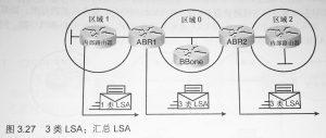 3 类 LSA:网络汇总 LSA
