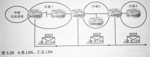 4 类:ASBR 汇总 LSA