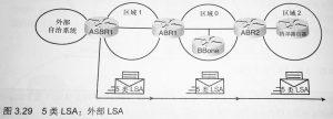 5 类:自治系统外部 LSA