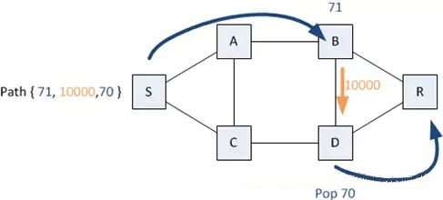 图 3 示例 2