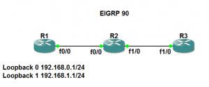 EIGRP 汇总路由与 leak-map 拓扑
