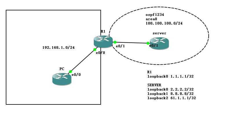 小区拨号 PPPoE & DHCP & telnet & NAT(PAT) & OSPF & ACL 综合实验(感谢王老板 / RexJmes 的投稿)