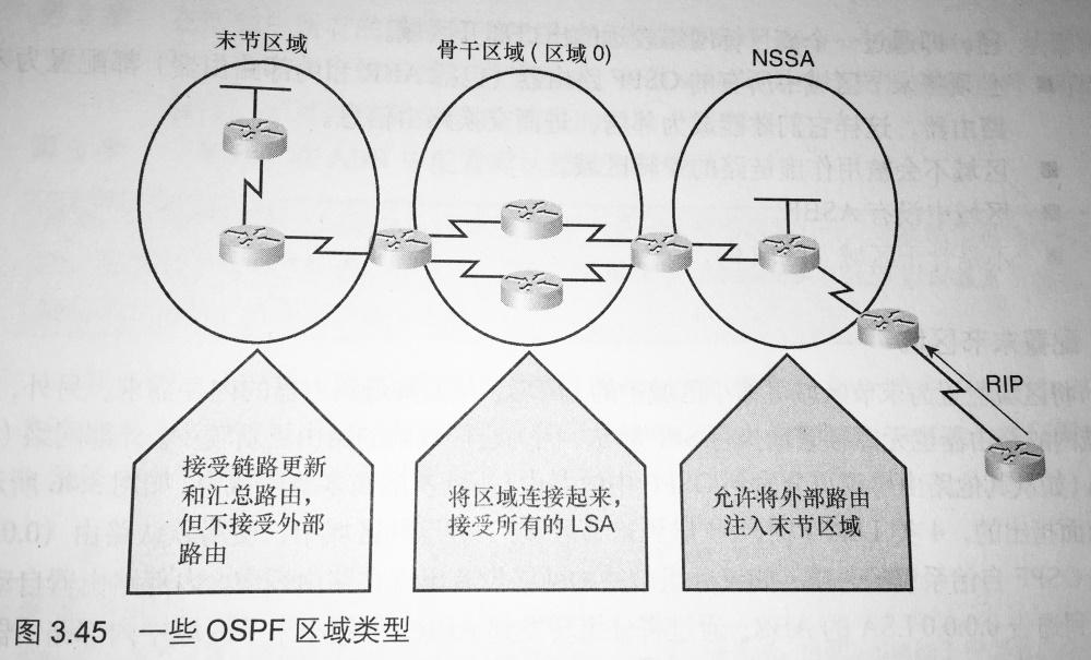 一些 OSPF 区域类型