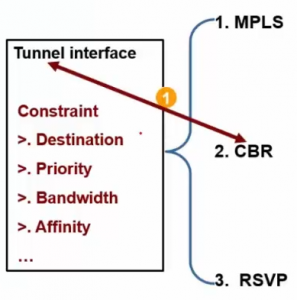 Tunnel Interface Constraint(1)
