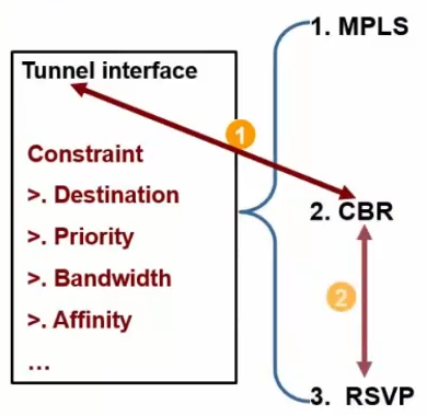 Tunnel Interface Constraint(2)
