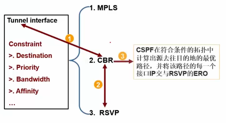 Tunnel Interface Constraint(3)