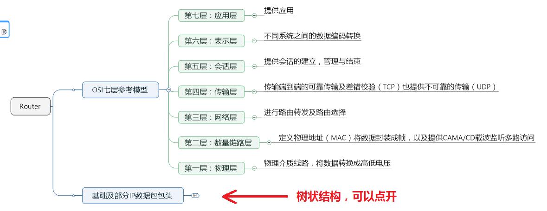 """【思维导图】OSI 七层参考模型、基础和 IP 数据包包头(感谢 """" 王老板 / RexJmes """" 的分享)"""