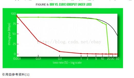 在有随机丢包情况下BBR(绿线)和CUBIC(红线)吞吐量的比较