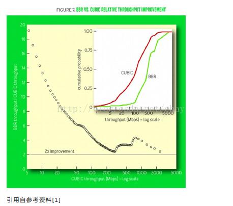 横轴是 CUBIC 的吞吐量,纵轴是 BBR 的吞吐量与 CUBIC  吞吐量之比