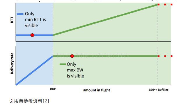 估计最优工作点 (max BW , min RTT)