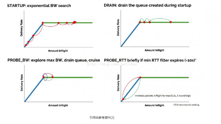 BBR 的四个状态(启动、排空、带宽探测、时延探测)