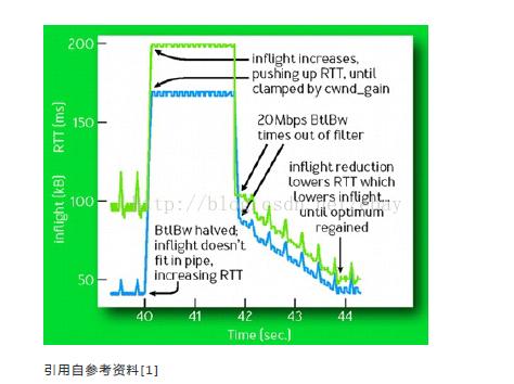 带宽的动态更新(带宽探测)
