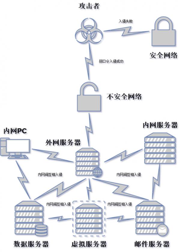 黑客入侵投毒流程图