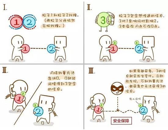 量子隐形传态科普版 (刘琪 制图)