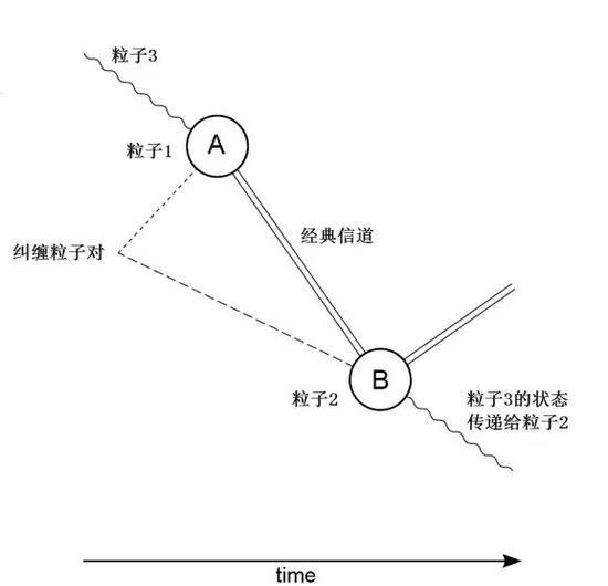 量子隐形传态图示版,过程见正文描述