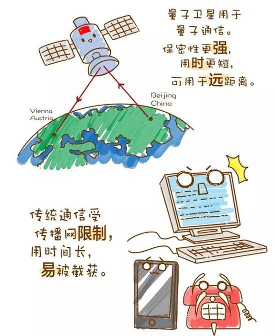 量子通信与传统通信相比,优势明显(刘琪 制图)