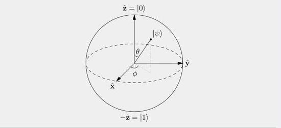 图 1 表示量子比特的 Bloch 球,球面代表了一个量子比特所有可能的取值。来源 Wikipedia