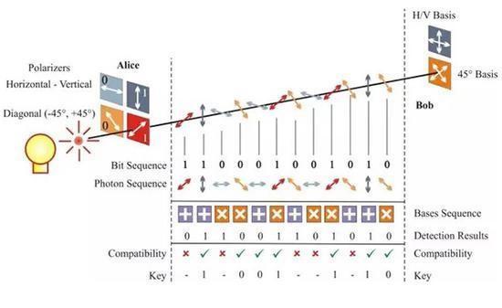 量子密钥分配过程