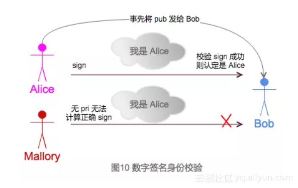图 10 数字签名身份校验