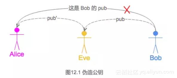 图 12.1 伪造公钥