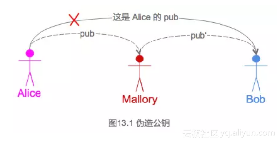 图 13.1 伪造公钥