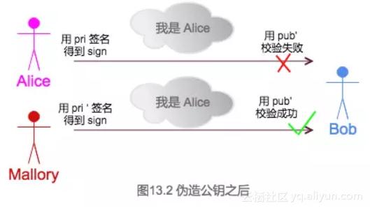 图 13.2 伪造公钥之后