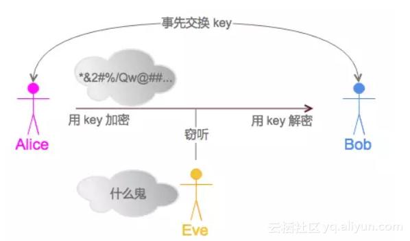 图 2 通过密钥加密
