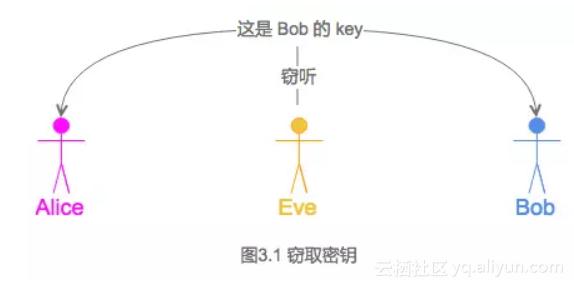 图 3.1 窃取密钥