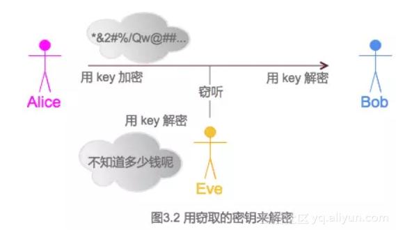 图 3.2 用窃取的密钥来解密