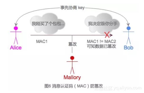 图 6 消息认证码( MAC )防篡改