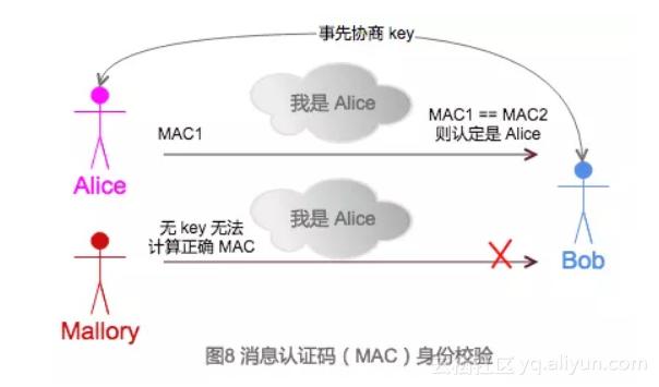 图 8 消息认证码( MAC )身份校验