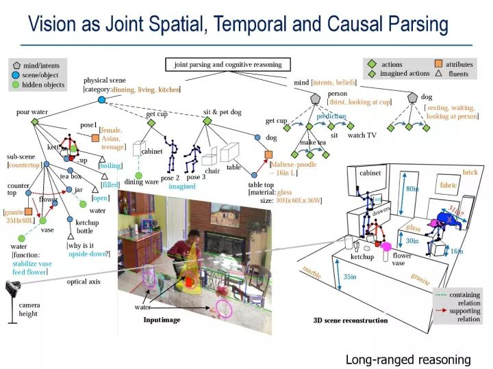 Vision as Joint Spatial ,Temporal and Causal Parsing(视觉上的时空因果分析)