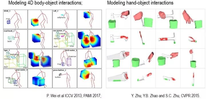 Modeling 4D body-object interactions and Modeling hand-object interactions