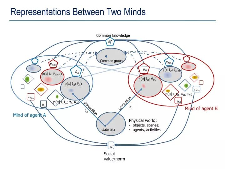 Representations Between Two Minds