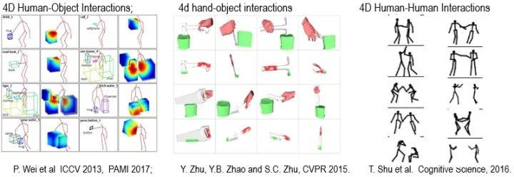 4D Human-Object Interactions 、4D hand-object interactions 、4D Human-Human Interactions
