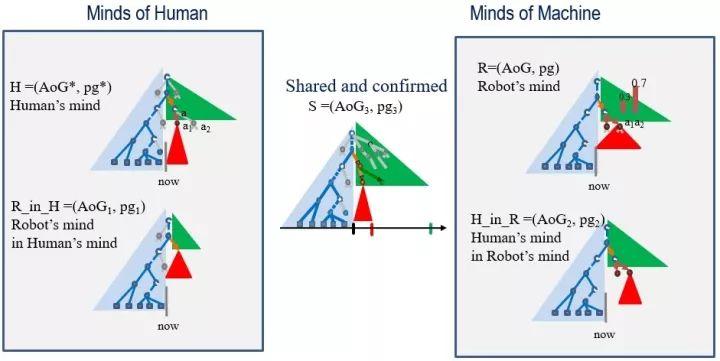 人与机器人之间的认知模型