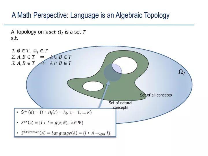 A Math Perspective :Language is an Algebraic Topology( 数学视角:语言是代数拓扑 )