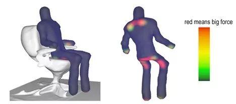 这些坐姿在这些椅子上的时候,身体几大部件的受力分布图