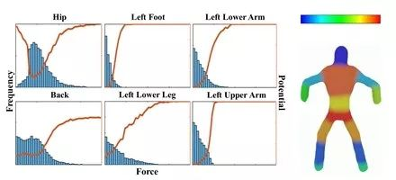 六个身体部位的受力分布图