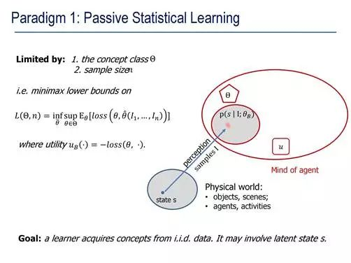 Paradigm 1 :Passive Statistical Learning